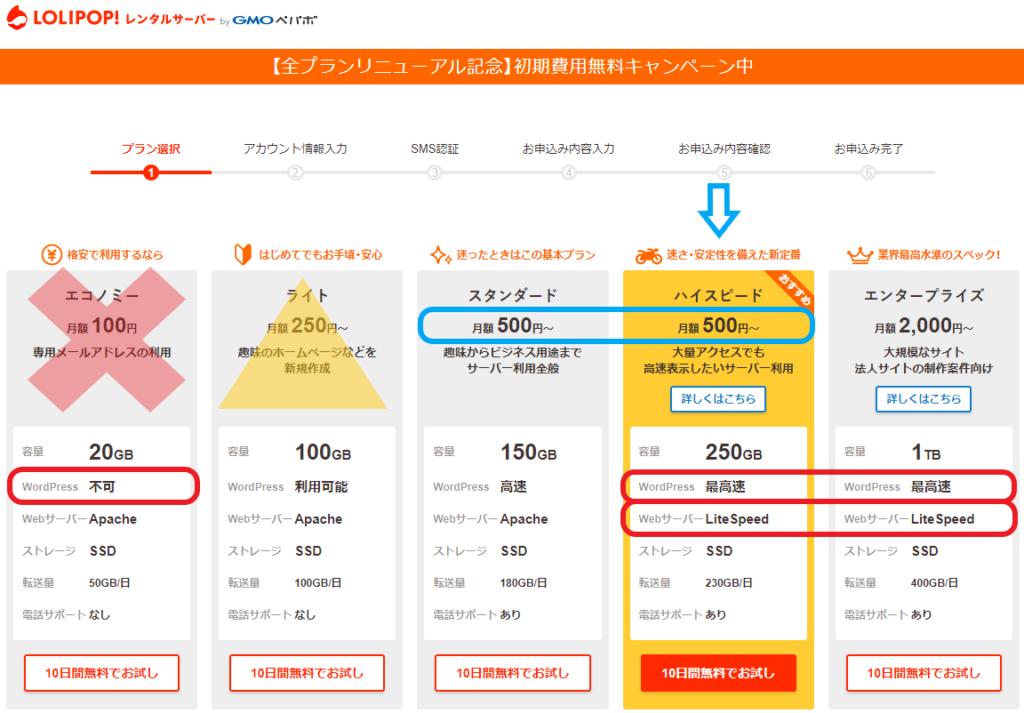 ロリポップレンタルサーバー プラン選択画面