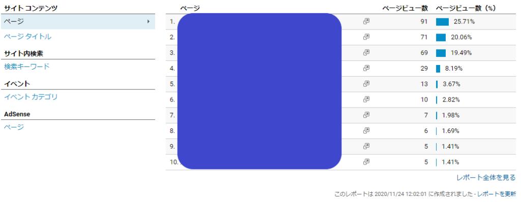 アナリティックス_行動_概要-2 ページビュー数など