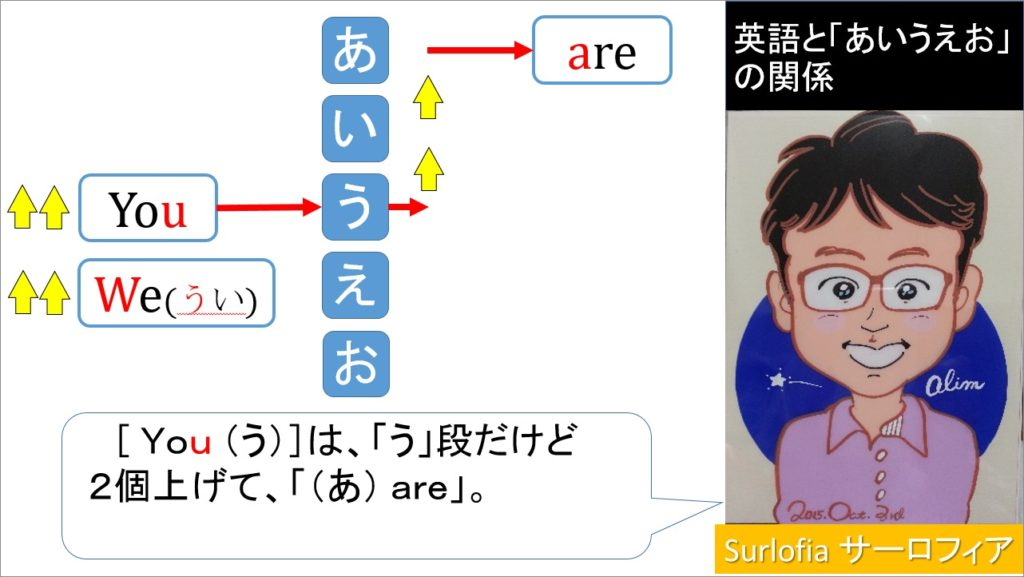 [ You (う)]は、「う」段だけど 2個上げて、「(あ) are」。