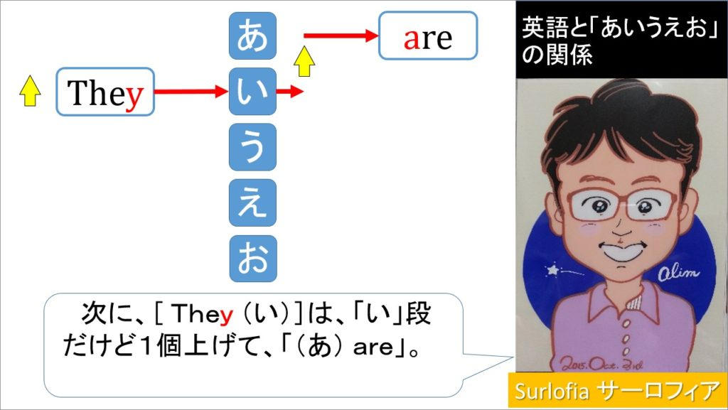 [ They (い)]は、「い」段だけど1個上げて、「(あ) are」。