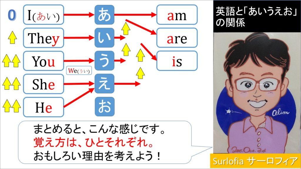 英語あいうえお_「am」-「are」-「is」 まとめ