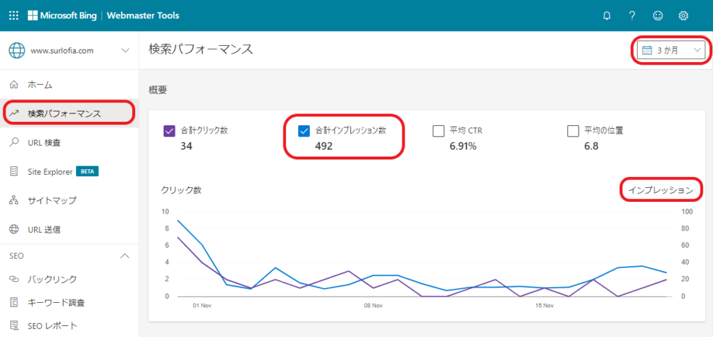 Microsoft Bing Webmaster Tools 検索パフォーマンス グラフ