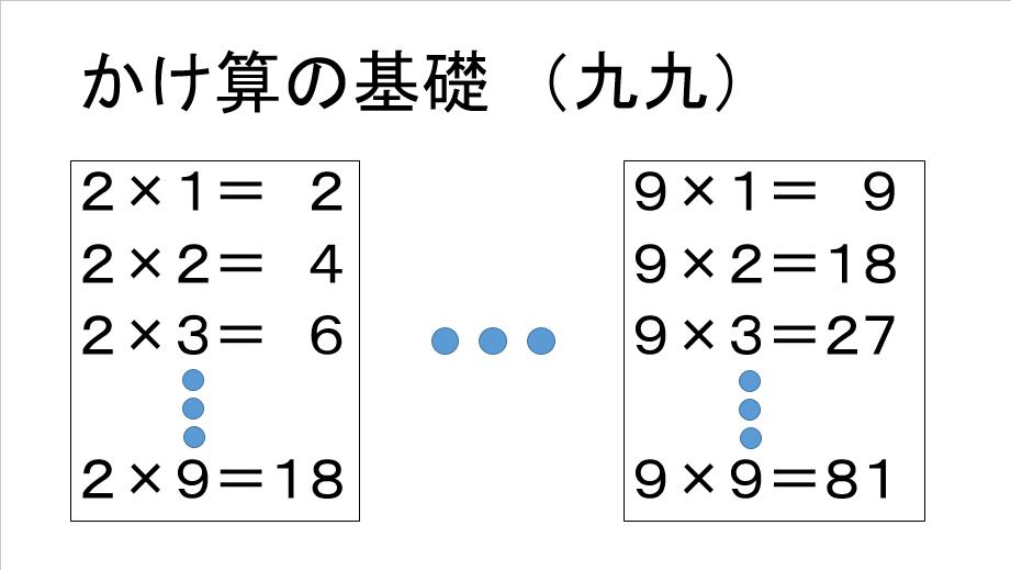かけ算の基礎 九九