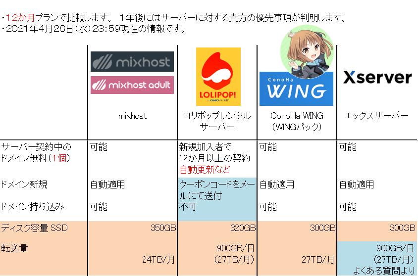Golden Week の 「レンタルサーバー比較」-2 ドメイン無料の詳細