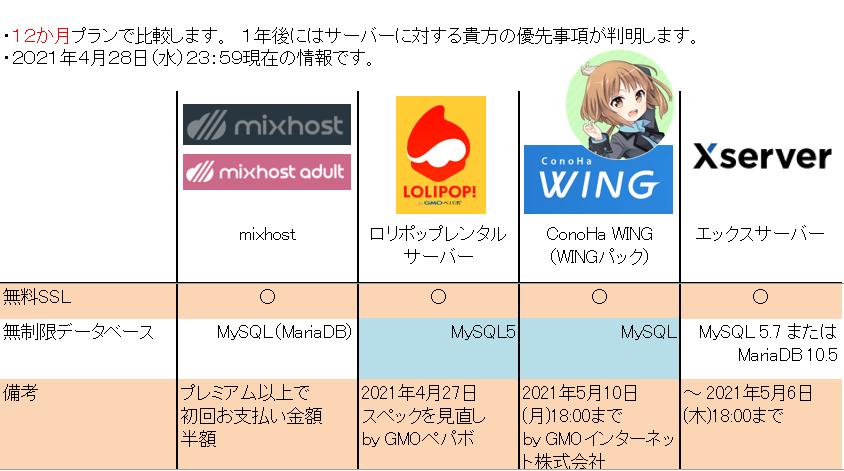Golden Week の 「レンタルサーバー比較」-5 データベース詳細
